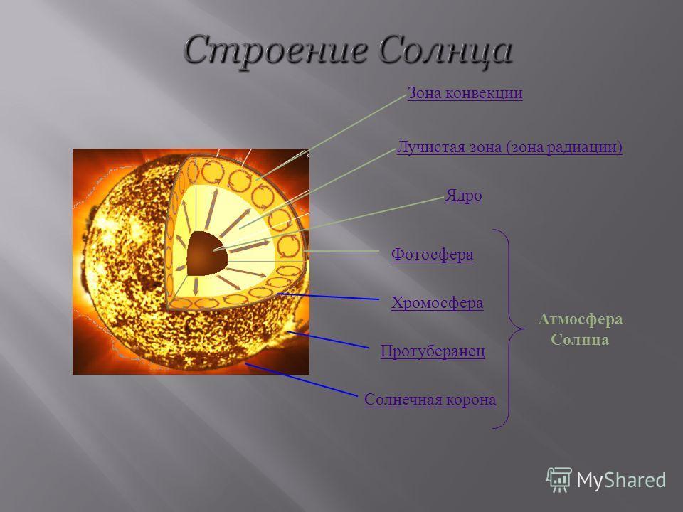 Ядро Лучистая зона (зона радиации) Зона конвекции Хромосфера Фотосфера Солнечная корона Протуберанец Атмосфера Солнца