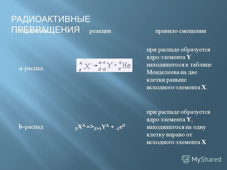тип распада реакция правило смещения a- распад при распаде образуется ядро элемента Y находящегося в таблице Менделеева на две клетки раньше исходного элемента X. b- распад Z X A => Z+1 Y A + -1 e 0 при распаде образуется ядро элемента Y, находящегос