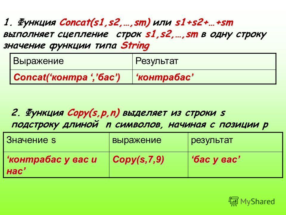 Concat(s1,s2,…,sm)s1+s2+…+sm s1,s2,…,sm String 1. Функция Concat(s1,s2,…,sm) или s1+s2+…+sm выполняет сцепление строк s1,s2,…,sm в одну строку значение функции типа String ВыражениеРезультат Concat(контра,бас) контрабасконтрабас Copy(s,p,n) 2. Функци