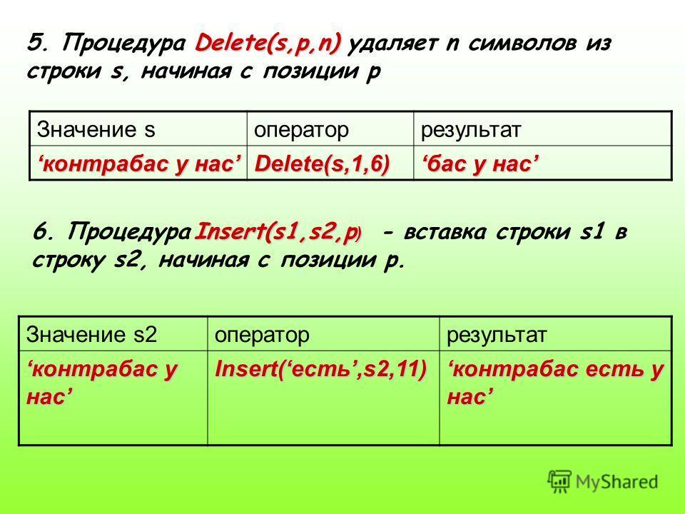 Delete(s,p,n) 5. Процедура Delete(s,p,n) удаляет n символов из строки s, начиная с позиции p Значение sоператоррезультат контрабас у насконтрабас у насDelete(s,1,6) бас у насбас у нас Insert(s1,s2,p ) 6. Процедура Insert(s1,s2,p ) - вcтавка строки s1