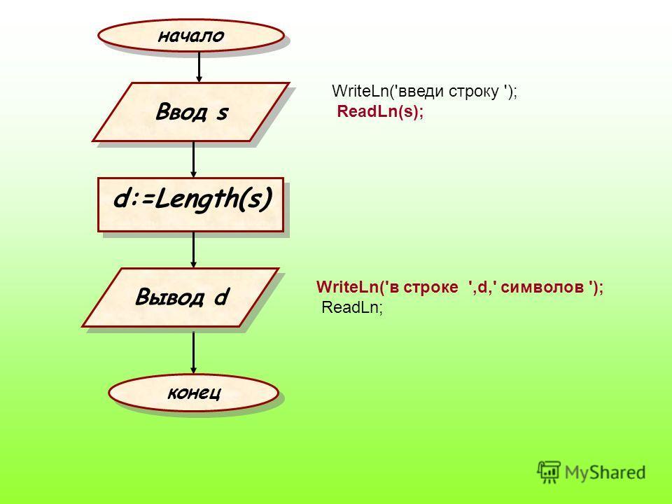 начало d:=Length(s) Ввод s конец Вывод d WriteLn('введи строку '); ReadLn(s); WriteLn('в строке ',d,' символов '); ReadLn;