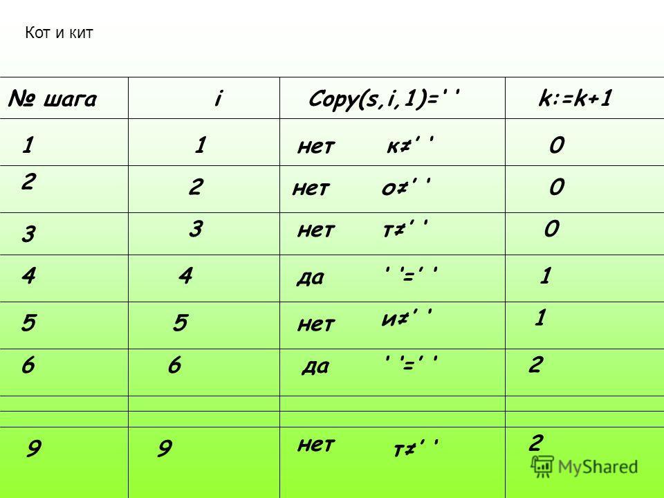 Кот и кит шагаiCopy(s,i,1)= k:=k+1 11нетк 0 2 2 о 0 3 3 т 0 44да = 1 55нет и 1 66да = 2 99 нет т 2