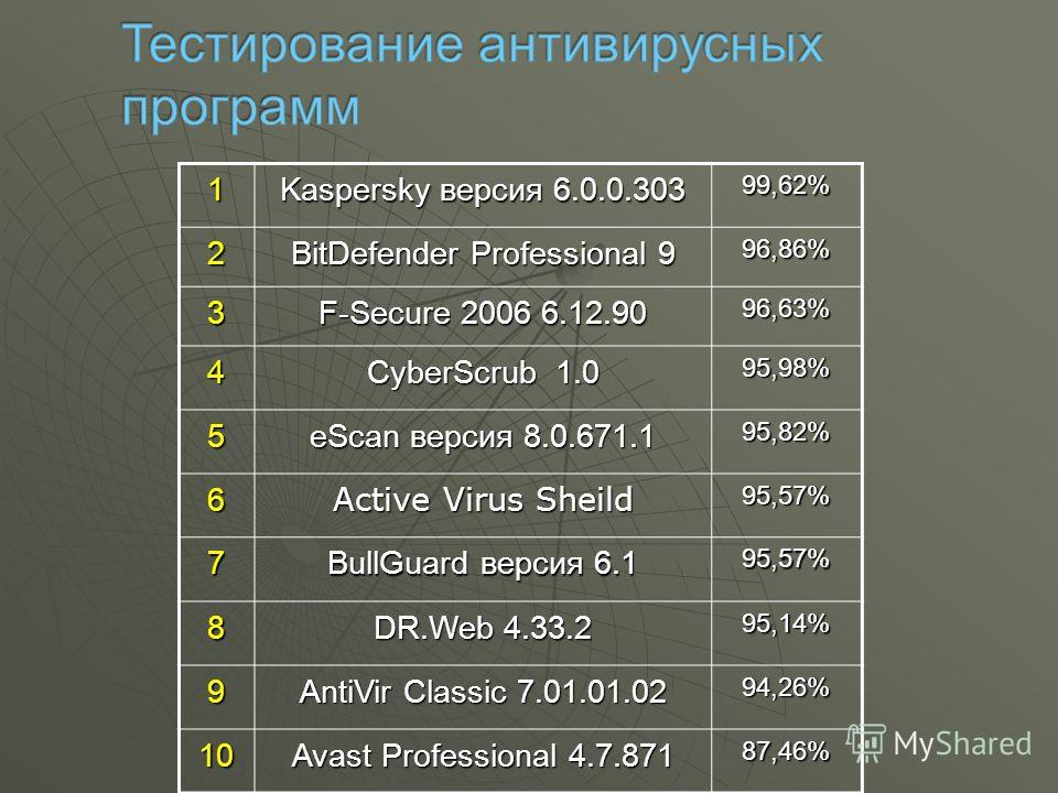 1 Kaspersky версия 6.0.0.303 99,62%2 BitDefender Professional 9 96,86% 3 F-Secure 2006 6.12.90 96,63% 4 CyberScrub 1.0 95,98% 5 eScan версия 8.0.671.1 95,82% 6 Active Virus Sheild 95,57% 7 BullGuard версия 6.1 95,57% 8 DR.Web 4.33.2 95,14% 9 AntiVir