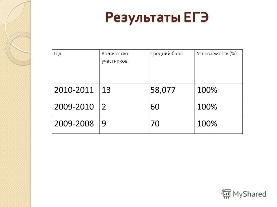 Результаты ЕГЭ Год Количество участников Средний баллУспеваемость (%) 2010-20111358,077100% 2009-2010260100% 2009-2008970100%