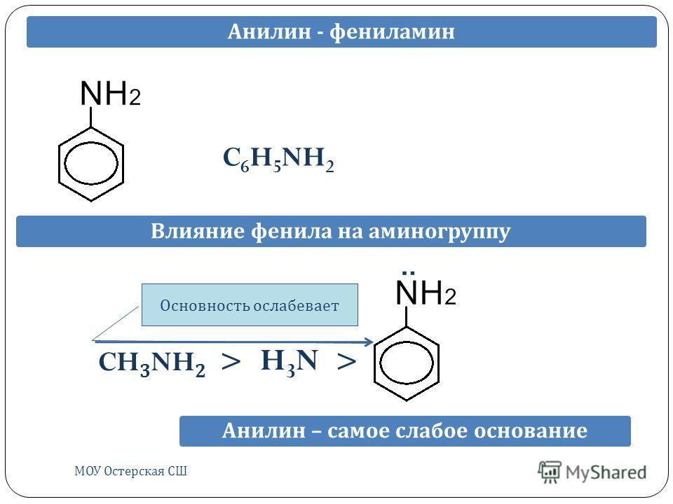 МОУ Остерская СШ Анилин - фениламин C 6 H 5 NH 2 Влияние фенила на аминогруппуАнилин – самое слабое основание : CH 3 NH 2 > H3NH3N > Основность ослабевает