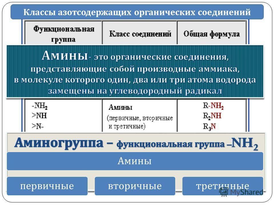 МОУ Остерская СШ Амины R-NH 2 Классы азотсодержащих органических соединений Аминыпервичныевторичныетретичные