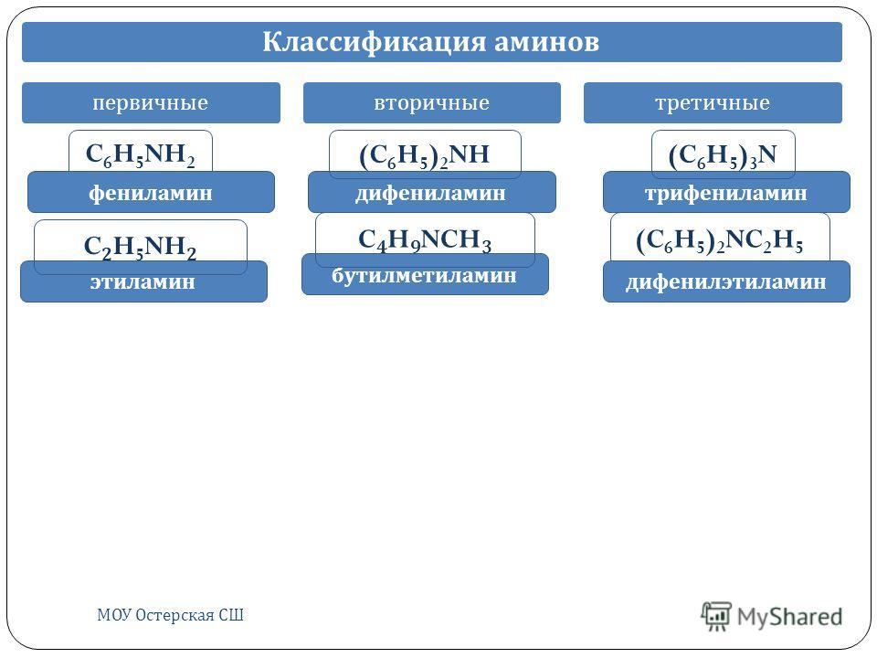 МОУ Остерская СШ Классификация аминов первичныевторичныетретичные этиламин дифениламин бутилметиламин трифениламин C 6 H 5 NH 2 (C 6 H 5 ) 2 NH(C 6 H 5 ) 3 N C 2 H 5 NH 2 (C 6 H 5 ) 2 NC 2 H 5 дифенилэтиламин фениламин C 4 H 9 NCH 3