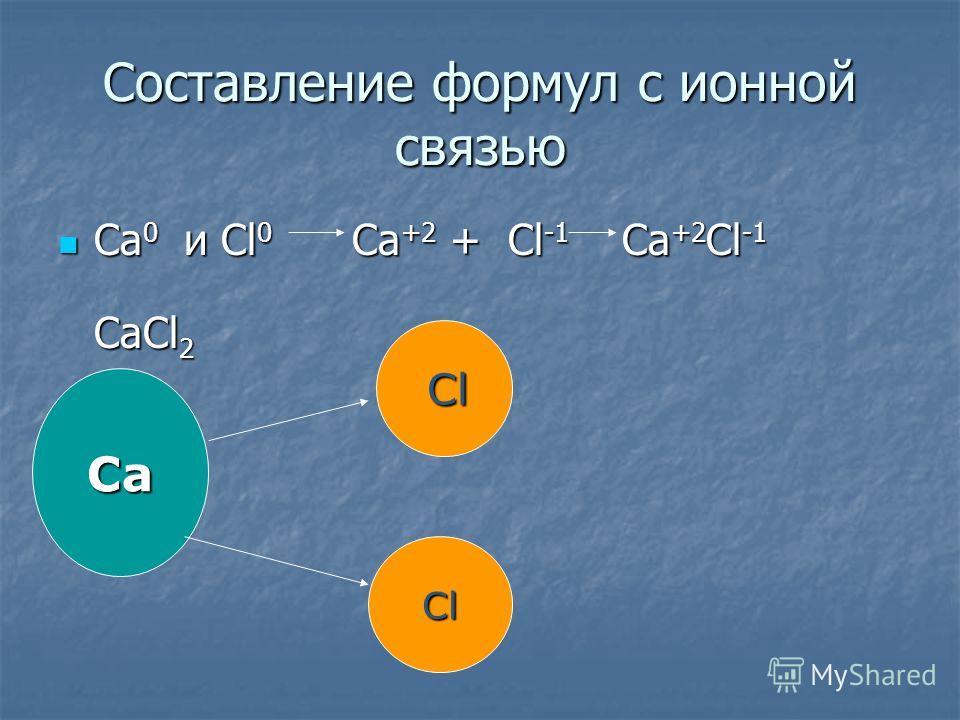 Составление формул с ионной связью Ca0 и Cl0 Ca+2 + Cl-1 Ca+2Cl-1 CaCl2 Ca Cl Cl