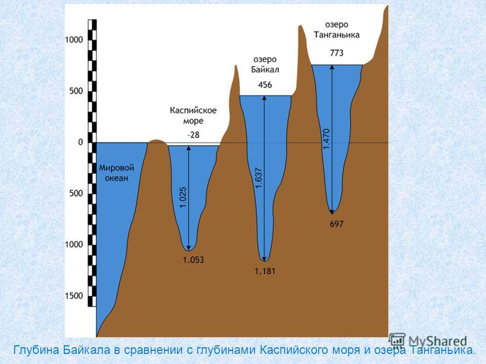 Глубина Байкала в сравнении с глубинами Каспийского моря и озера Танганьика.