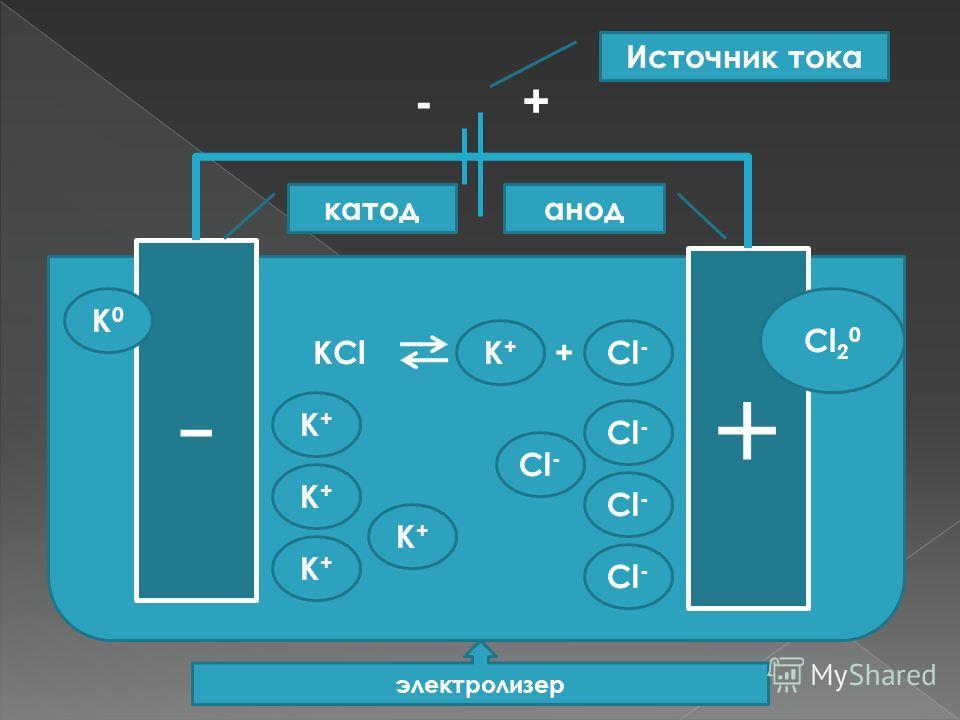 - анод + катод -+ Источник тока электролизер КCl+ Cl - К+К+ К+К+ К+К+ К+К+ К+К+ К0К0 Cl 2 0