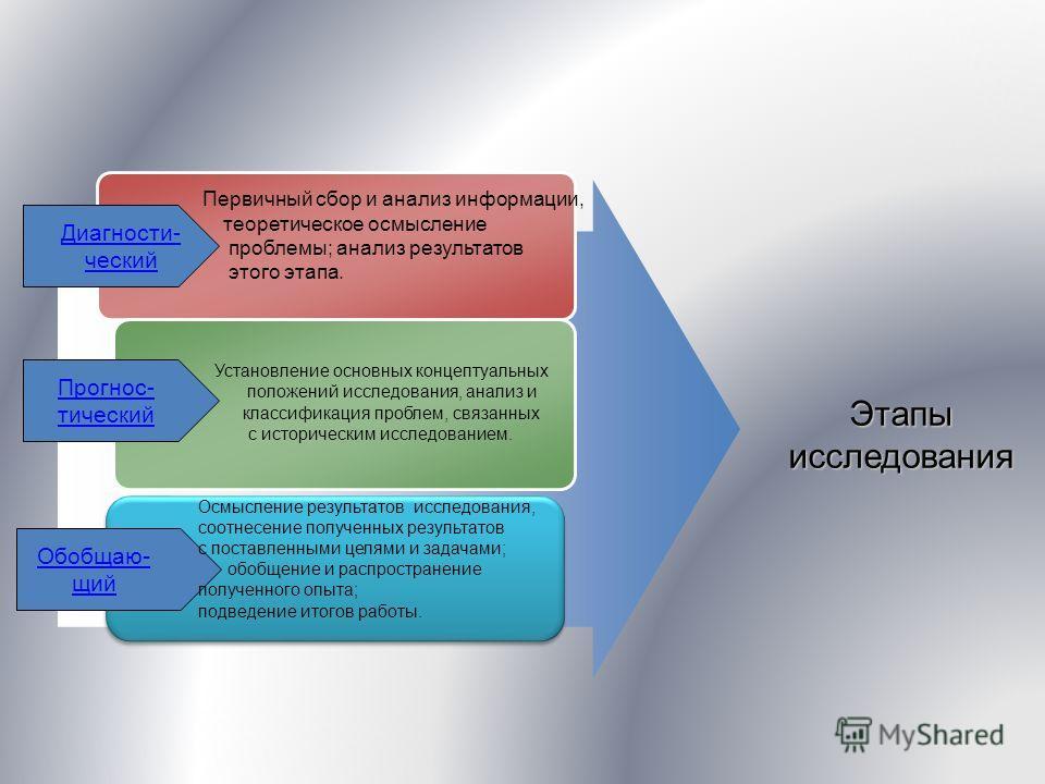Первичный сбор и анализ информации, теоретическое осмысление проблемы; анализ результатов этого этапа. Установление основных концептуальных положений исследования, анализ и классификация проблем, связанных с историческим исследованием. Этапы исследов