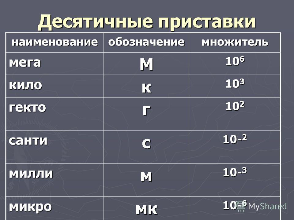 Десятичные приставки наименованиеобозначениемножитель мегаМ 10 6 килок 10 3 гектог 10 2 сантис 10- 2 миллим 10- 3 микромк 10- 6