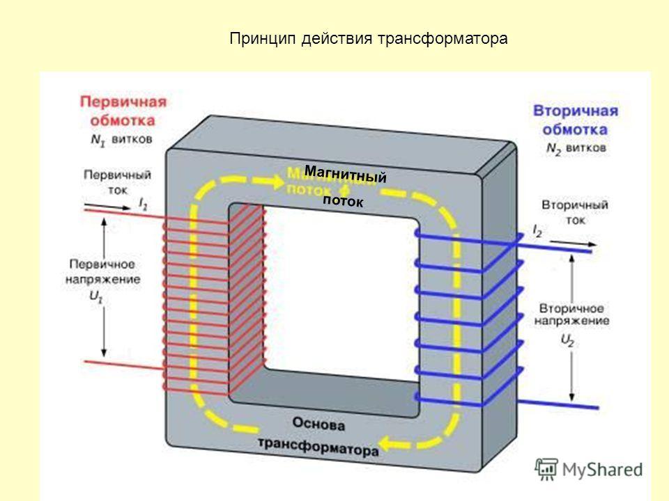 Магнитный поток Принцип действия трансформатора Магнитный поток