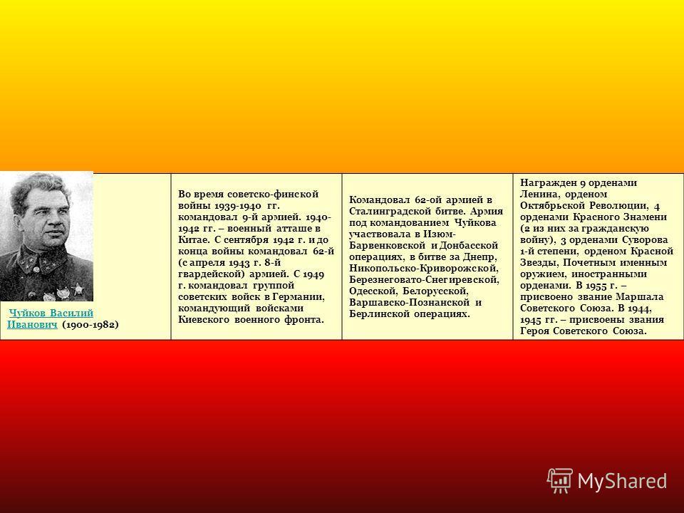 Чуйков Василий Иванович (1900-1982)Чуйков Василий Иванович Во время советско-финской войны 1939-1940 гг. командовал 9-й армией. 1940- 1942 гг. – военный атташе в Китае. С сентября 1942 г. и до конца войны командовал 62-й (с апреля 1943 г. 8-й гвардей