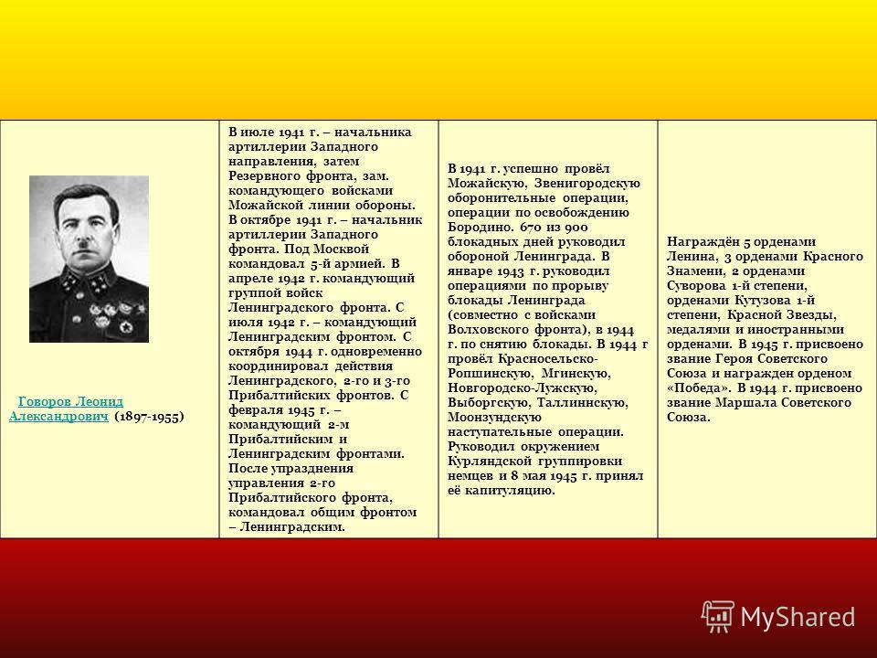 Говоров Леонид Александрович (1897-1955)Говоров Леонид Александрович В июле 1941 г. – начальника артиллерии Западного направления, затем Резервного фронта, зам. командующего войсками Можайской линии обороны. В октябре 1941 г. – начальник артиллерии З