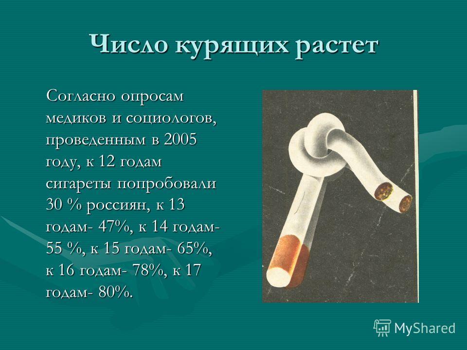 Число курящих растет Согласно опросам медиков и социологов, проведенным в 2005 году, к 12 годам сигареты попробовали 30 % россиян, к 13 годам- 47%, к 14 годам- 55 %, к 15 годам- 65%, к 16 годам- 78%, к 17 годам- 80%. Согласно опросам медиков и социол