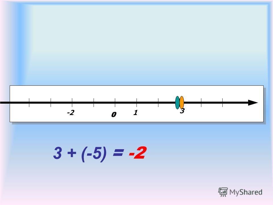 00 1 3 + (-5) -2 3 = -2