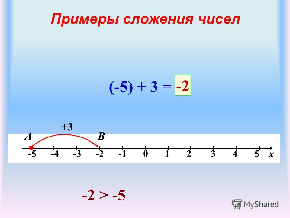 Примеры сложения чисел -5 -4 -3 -2 -1 0 1 2 3 4 5 х (-5) + 3 = +3 В -2 А -2 > -5