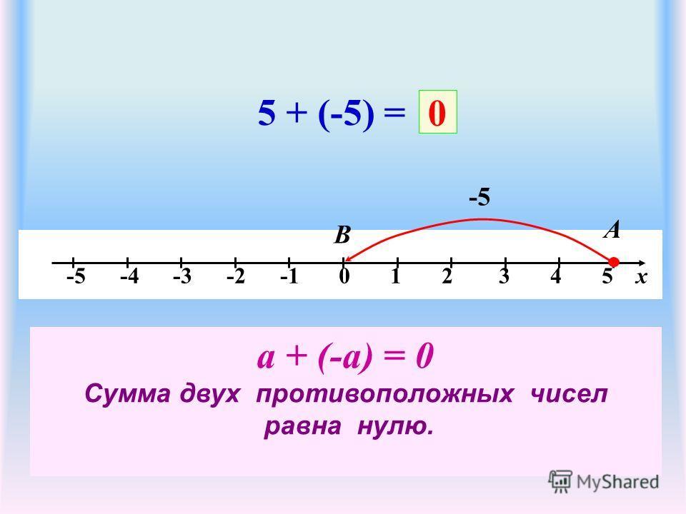 -5 -4 -3 -2 -1 0 1 2 3 4 5 х 5 + (-5) = -5 А В 0 а + (-а) = 0 Сумма двух противоположных чисел равна нулю.