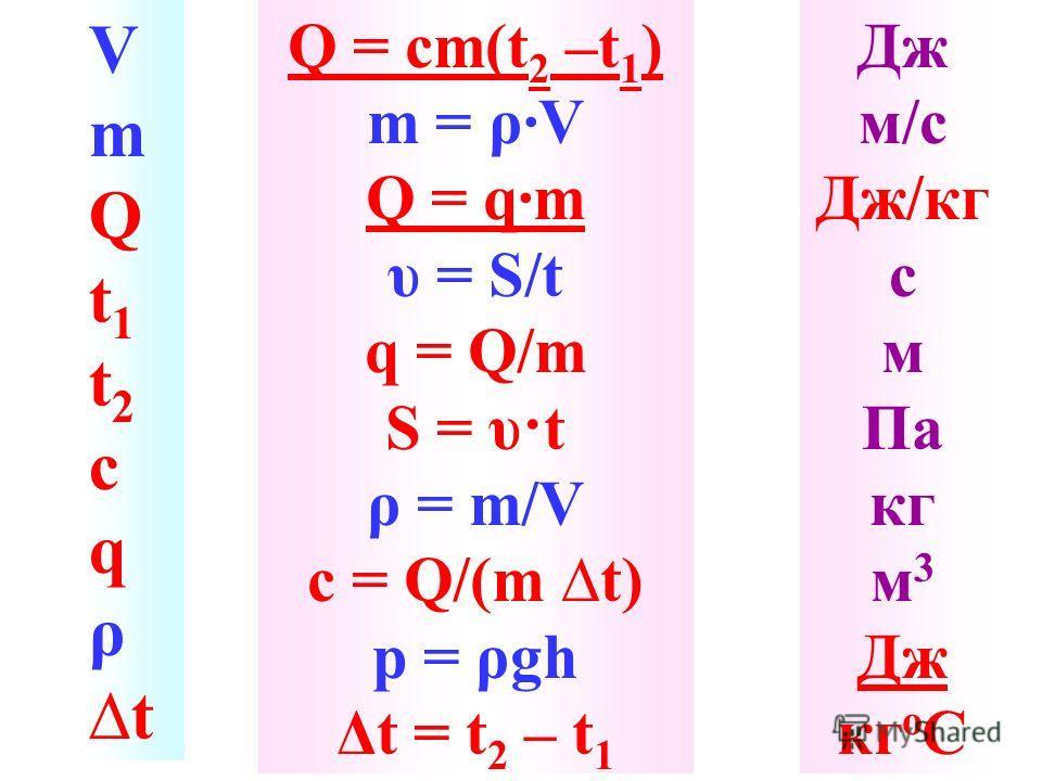 V m Q t 1 t 2 с q ρ t Q = cm(t 2 –t 1 ) m = ρ·V Q = q·m υ = S/t q = Q/m S = υ·t ρ = m/V c = Q/(m t) p = ρgh Δt = t 2 – t 1 Дж м/с Дж/кг с м Па кг м 3 Дж кг о С