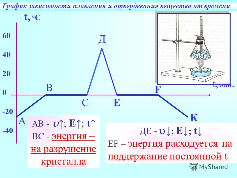 60 40 20 0 -20 -40 t, оСt, оС t, мин. А В С Д Е F К График зависимости плавления и отвердевания вещества от времени АВ -; E; t ВС - энергия – на разрушение кристалла ДЕ - ; E ; t ЕF – энергия расходуется на поддержание постоянной t