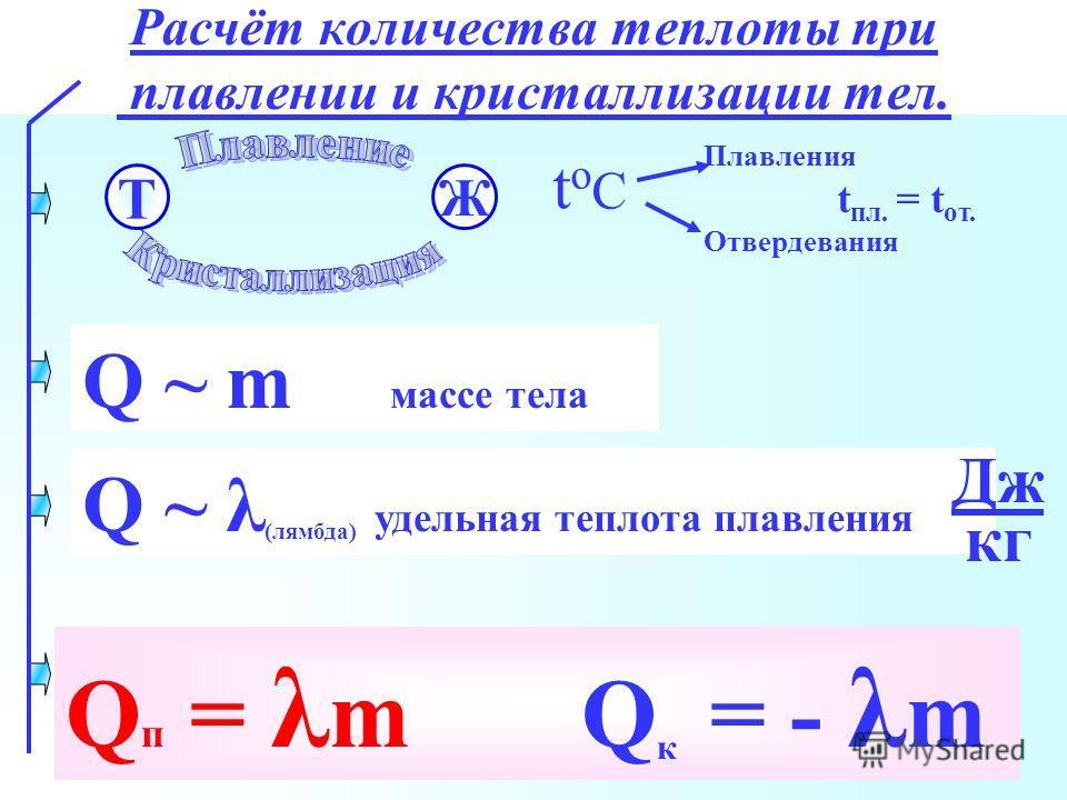 Расчёт количества теплоты при плавлении и кристаллизации тел. Плавления t пл. = t от. Отвердевания tоСtоС Т Ж Q ~ λ (лямбда) удельная теплота плавления Дж кг Q п = λ m Q к = - λ m Q ~ m массе тела