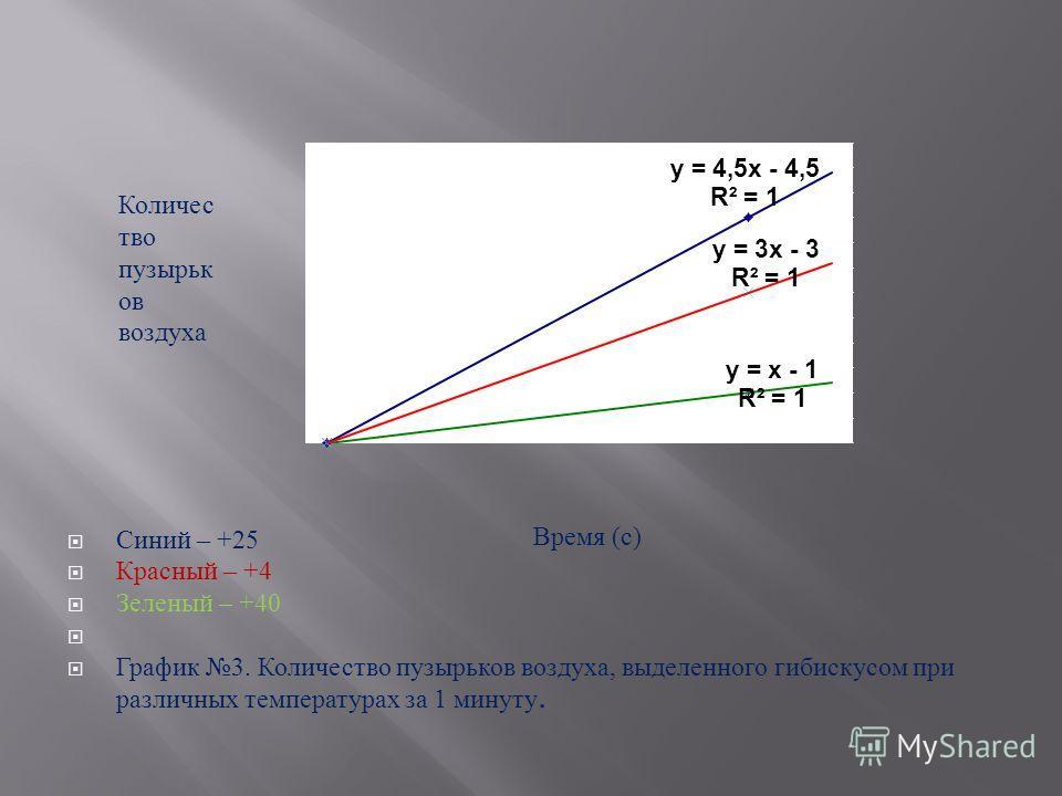 Синий – +25 Красный – +4 Зеленый – +40 График 3. Количество пузырьков воздуха, выделенного гибискусом при различных температурах за 1 минуту. Количес тво пузырьк ов воздуха Время ( с )