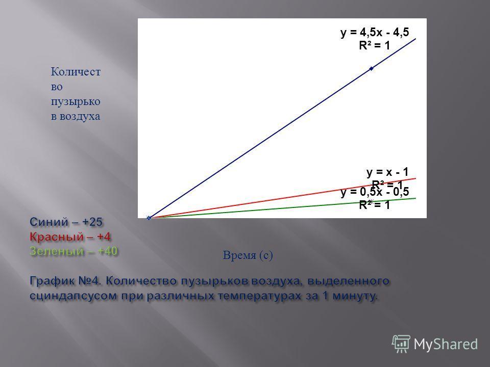 Количест во пузырько в воздуха Время ( с )