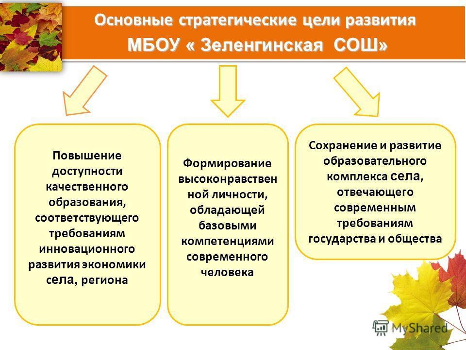 Основные стратегические цели развития МБОУ « Зеленгинская СОШ» Основные стратегические цели развития МБОУ « Зеленгинская СОШ» Повышение доступности качественного образования, соответствующего требованиям инновационного развития экономики с ела, регио