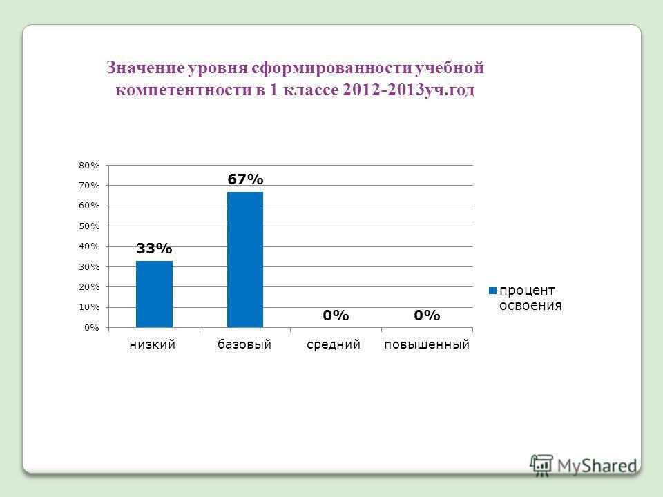 Значение уровня сформированности учебной компетентности в 1 классе 2012-2013уч.год