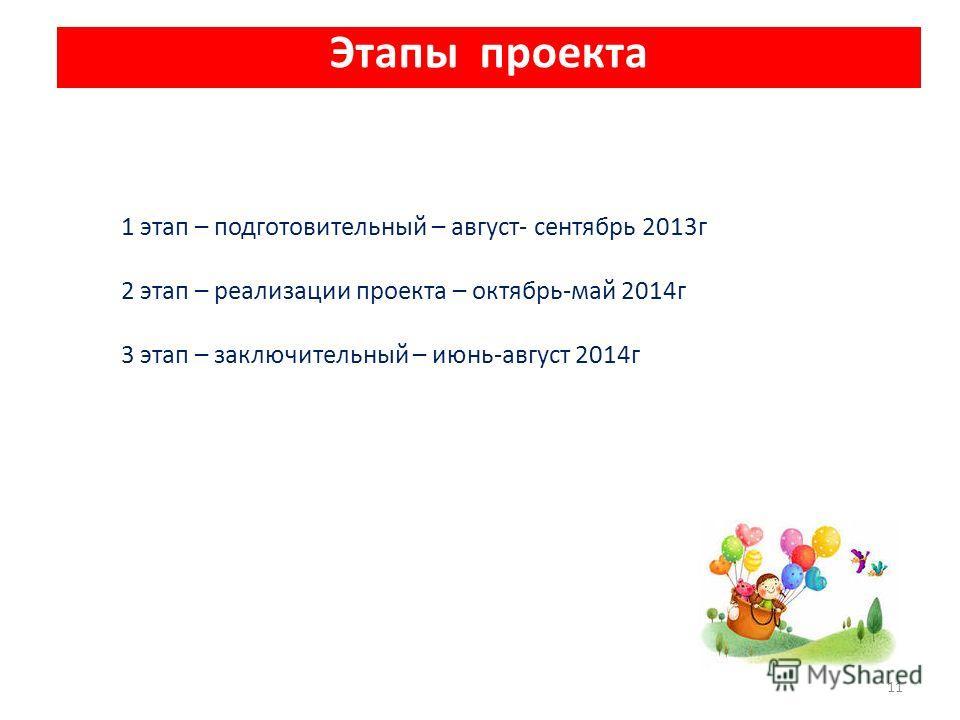 Этапы проекта 11 1 этап – подготовительный – август- сентябрь 2013г 2 этап – реализации проекта – октябрь-май 2014г 3 этап – заключительный – июнь-август 2014г