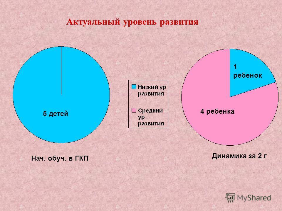 Нач. обуч. в ГКП Динамика за 2 г Актуальный уровень развития 5 детей 1 ребенок 4 ребенка