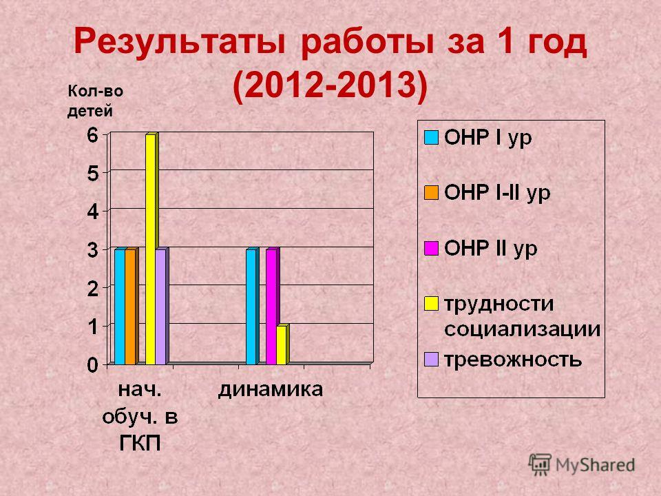 Результаты работы за 1 год (2012-2013) Кол-во детей