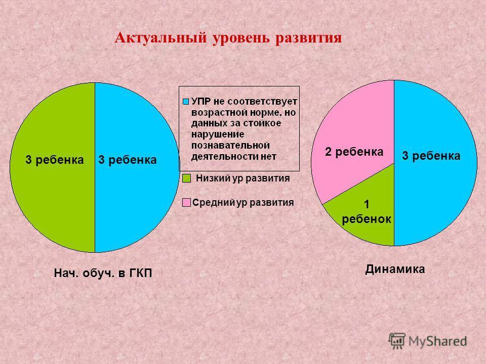 1 ребенок 3 ребенка 2 ребенка 3 ребенка Актуальный уровень развития Нач. обуч. в ГКП Динамика Низкий ур развития Средний ур развития