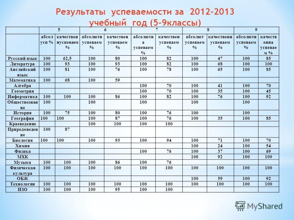 Результаты успеваемости за 2012-2013 учебный год (5-9классы) 56789 абсол усп % качествен нуспеваем % абсолютн успеваем % качествен успеваем % абсолютн а успеваем % качествен успеваем % абсолют успеваем % качественн успеваем % абсолютн успеваем % каче