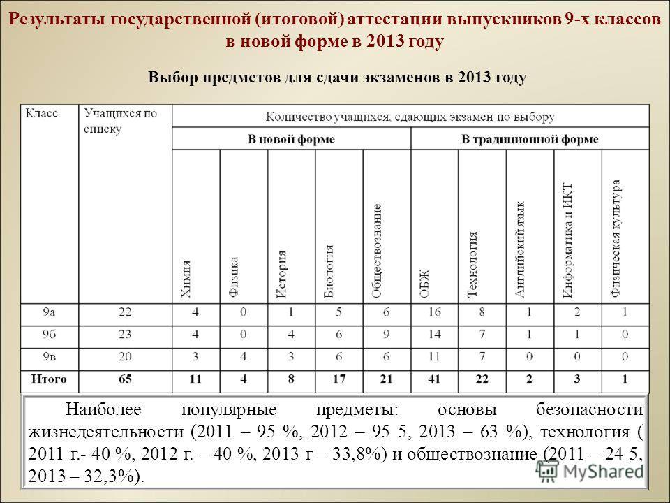 Результаты государственной (итоговой) аттестации выпускников 9-х классов в новой форме в 2013 году Наиболее популярные предметы: основы безопасности жизнедеятельности (2011 – 95 %, 2012 – 95 5, 2013 – 63 %), технология ( 2011 г.- 40 %, 2012 г. – 40 %
