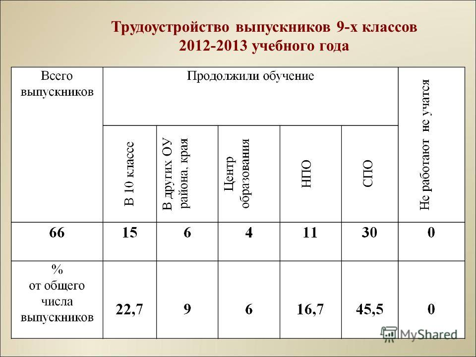 Трудоустройство выпускников 9-х классов 2012-2013 учебного года