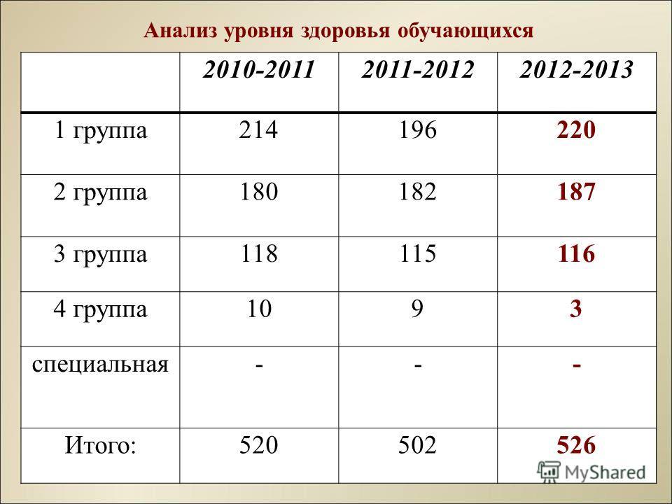 Анализ уровня здоровья обучающихся 2010-20112011-20122012-2013 1 группа214196220 2 группа180182187 3 группа118115116 4 группа1093 специальная--- Итого:520502526