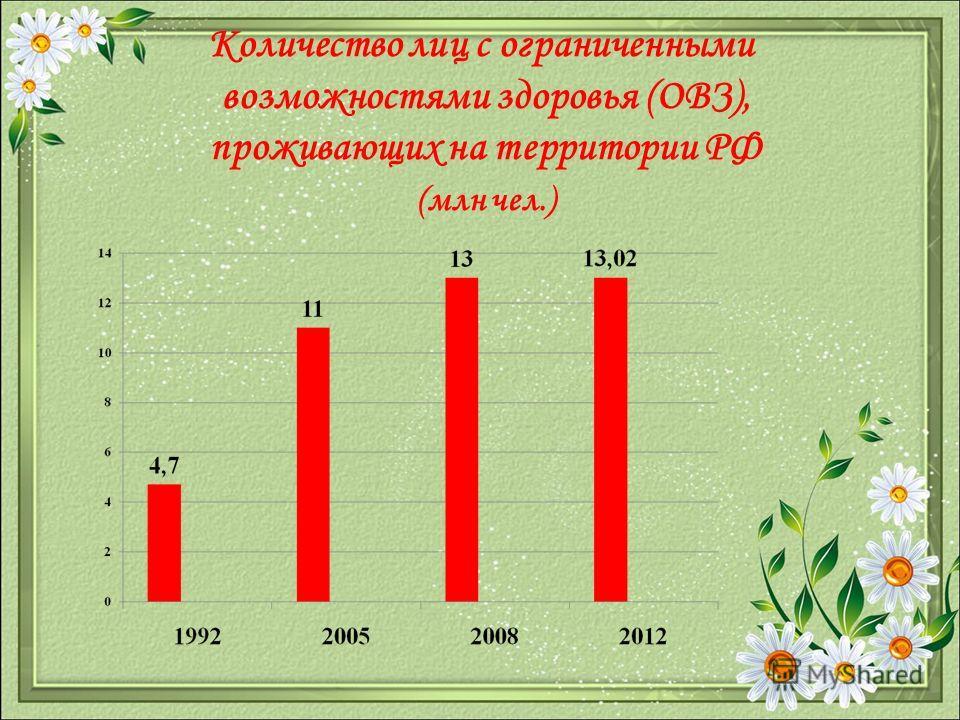 Количество лиц с ограниченными возможностями здоровья (ОВЗ), проживающих на территории РФ (млн чел.)