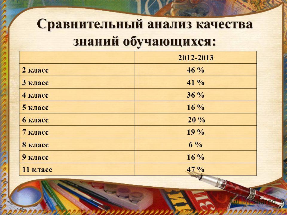 Сравнительный анализ качества знаний обучающихся: 2012-2013 2 класс46 % 3 класс41 % 4 класс36 % 5 класс16 % 6 класс 20 % 7 класс19 % 8 класс6 % 9 класс16 % 11 класс47 %