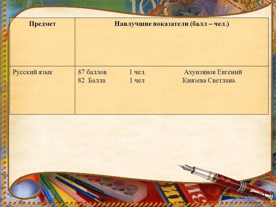 ПредметНаилучшие показатели (балл – чел.) Русский язык87 баллов 1 чел. Ахунзянов Евгений 82 Балла 1 чел Князева Светлана