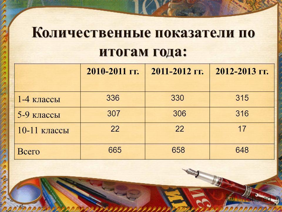 Количественные показатели по итогам года: 2010-2011 гг.2011-2012 гг.2012-2013 гг. 1-4 классы 336330315 5-9 классы 307 306316 10-11 классы 22 17 Всего 665 658648