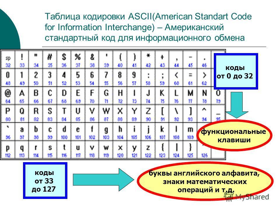 коды от 0 до 32 функциональные клавиши коды от 33 до 127 буквы английского алфавита, знаки математических операций и т.д. Таблица кодировки ASCII(American Standart Code for Information Interchange) – Американский стандартный код для информационного о