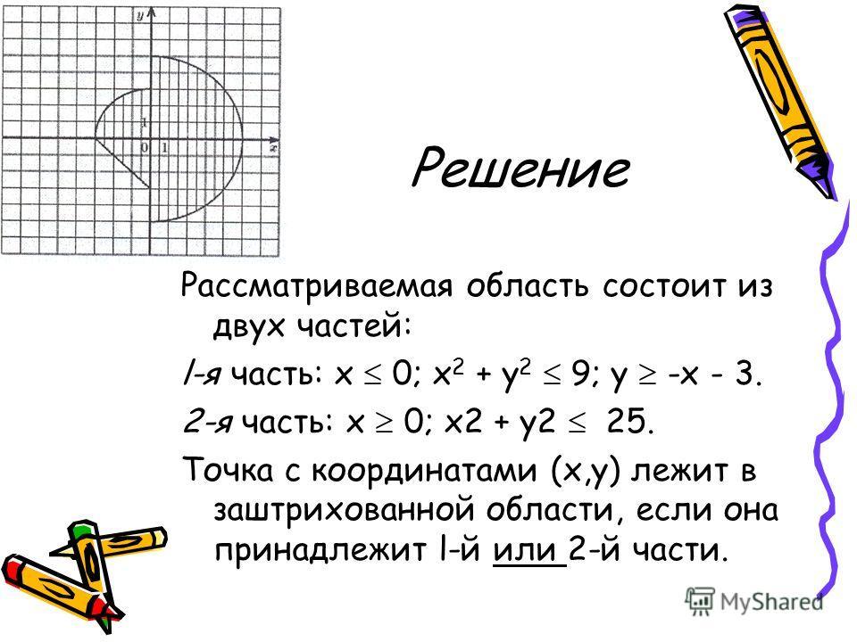 Решение Рассматриваемая область состоит из двух частей: l-я часть: х 0; х 2 + у 2 9; у -х - 3. 2-я часть: х 0; х2 + у2 25. Точка с координатами (х,у) лежит в заштрихованной области, если она принадлежит l-й или 2-й части.
