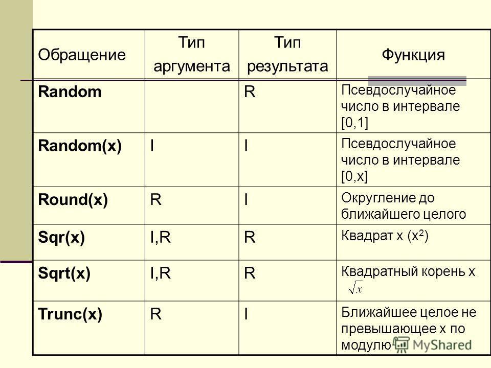Обращение Тип аргумента Тип результата Функция RandomR Псевдослучайное число в интервале [0,1] Random(x)II Псевдослучайное число в интервале [0,x] Round(x)RI Округление до ближайшего целого Sqr(x)I,RR Квадрат х (х 2 ) Sqrt(x)I,RR Квадратный корень х