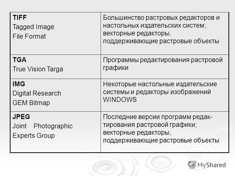 TIFF Tagged Image File Format Большинство растровых редакторов и настольных издательских систем; векторные редакторы, поддерживающие растровые объекты TGA True Vision Targa Программы редактирования растровой графики IMG Digital Research GEM Bitmap Н