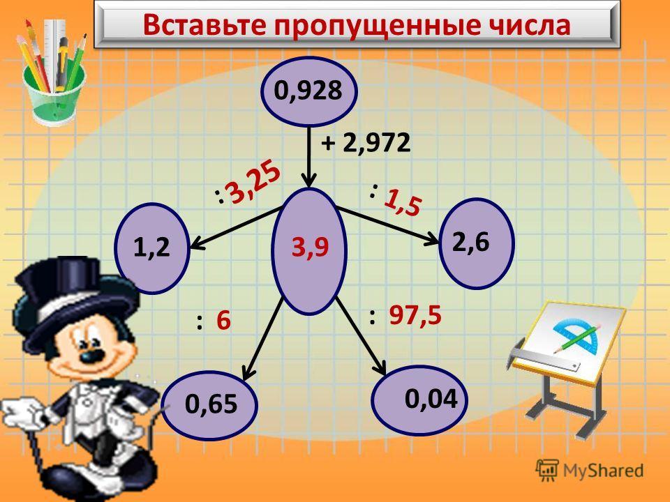 Вставьте пропущенные числа 0,928 + 2,972 3,9 : 1,2 : 2,6 : : 0,65 0,04 3,25 1,5 6 97,5