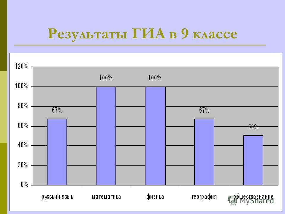 Результаты ГИА в 9 классе