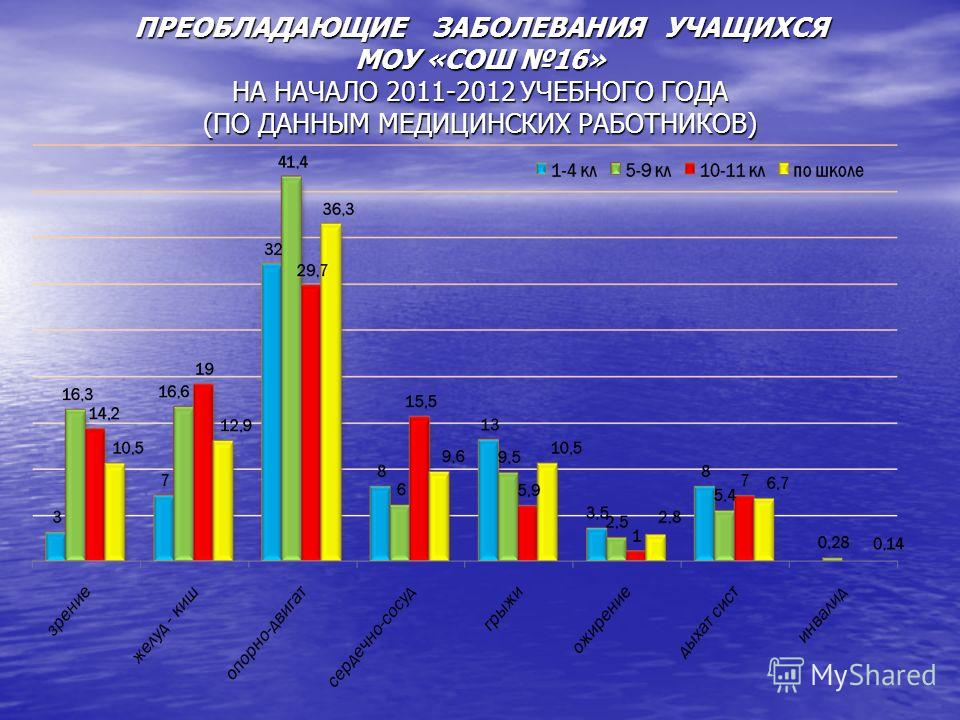 ПРЕОБЛАДАЮЩИЕ ЗАБОЛЕВАНИЯ УЧАЩИХСЯ МОУ «СОШ 16» НА НАЧАЛО 2011-2012 УЧЕБНОГО ГОДА (ПО ДАННЫМ МЕДИЦИНСКИХ РАБОТНИКОВ)
