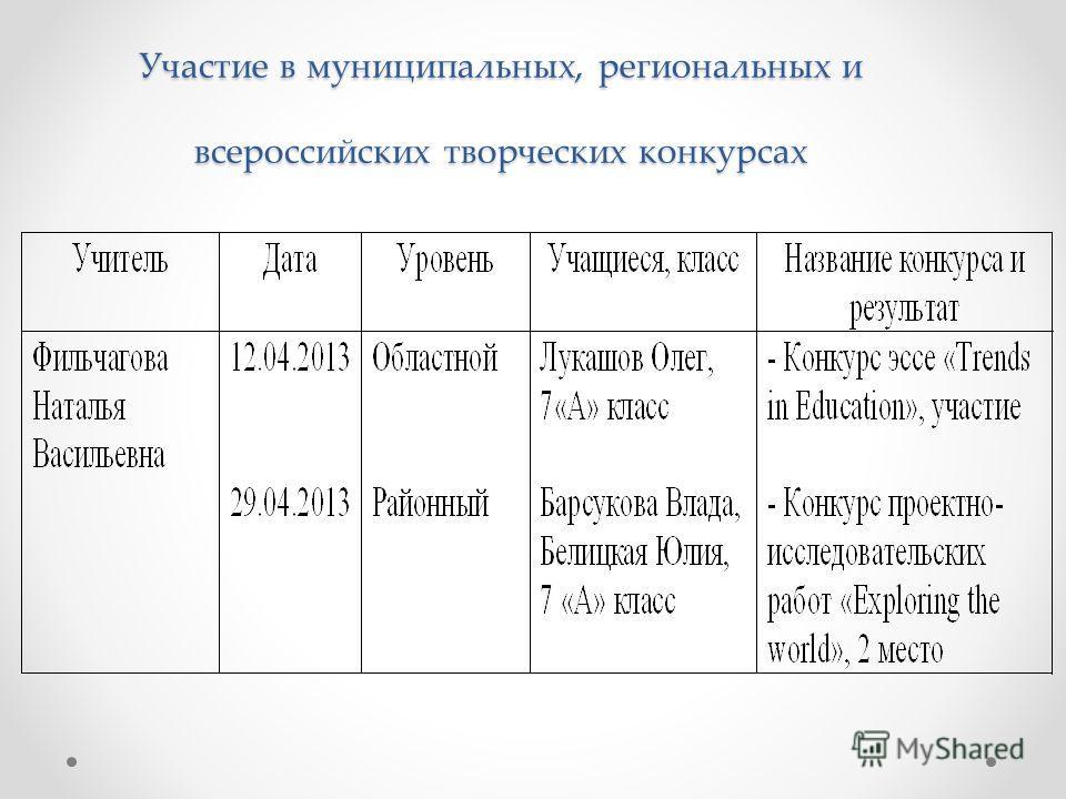Участие в муниципальных, региональных и всероссийских творческих конкурсах